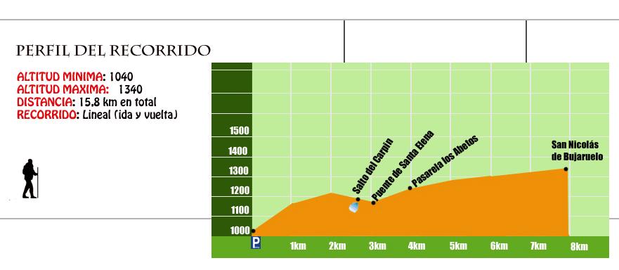 perfil ruta puente de los navarros