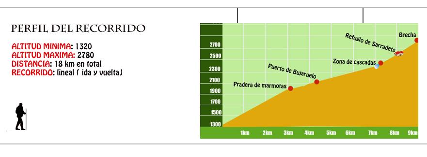 perfil brecha de roland
