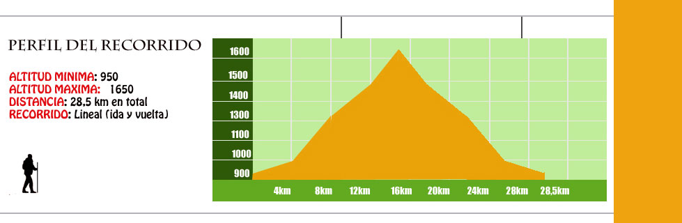 perfil ruta cascada de la fuenblanca