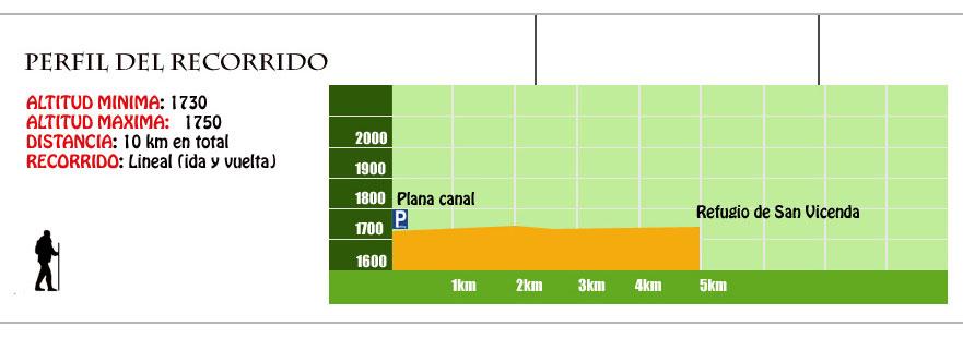 perfil ruta añisclo superior