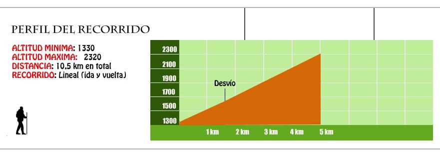 perfil ruta ibon de bernatuara