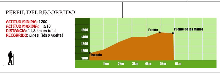 perfil ruta escuain la valle