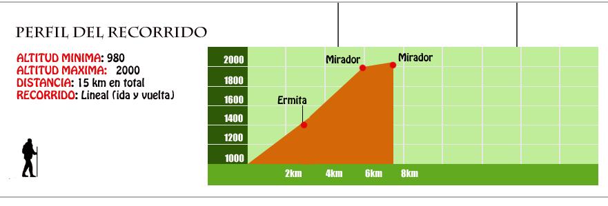 perfil ruta miradores del molar