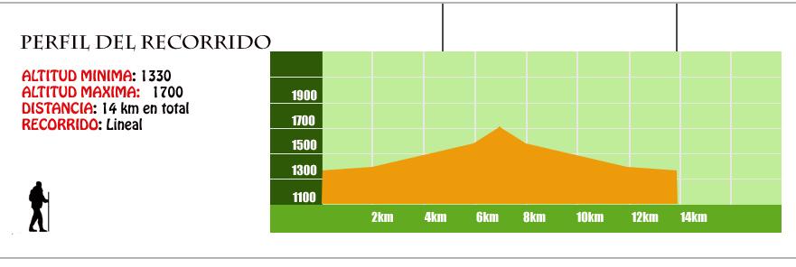 perfil ruta valle de ordiso
