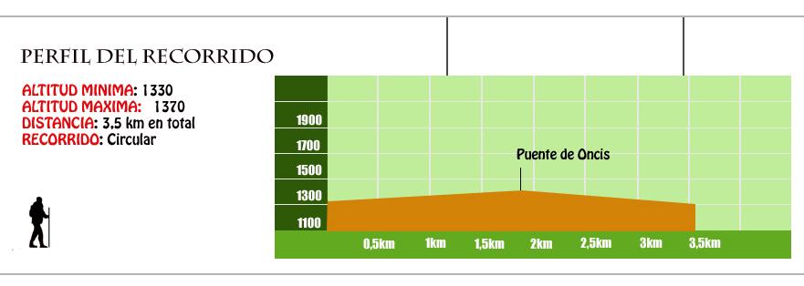 perfil ruta ornitologica bujaruelo